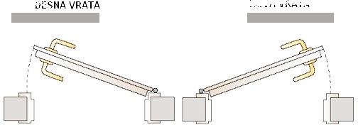 Desna i lijeva vrata shema
